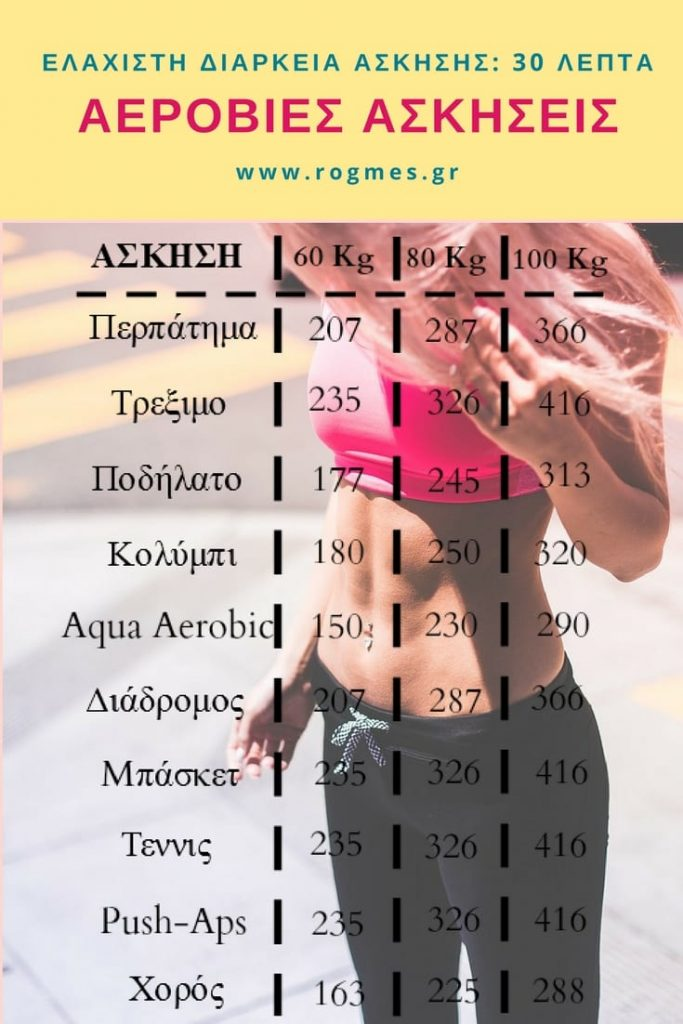 Λίστα Για Αερόβια Γυμναστική