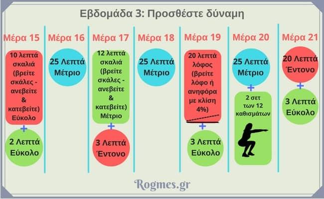Περπάτημα για αδυνάτισμα - πρόγραμμα εβδομάδα 3η_1