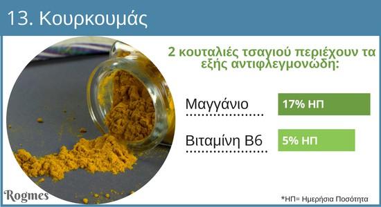 Αντιφλεγμονώδη τρόφιμα - Κουρκουμάς