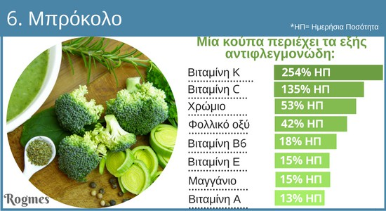 Αντιφλεγμονώδη τρόφιμα - Μπρόκολο