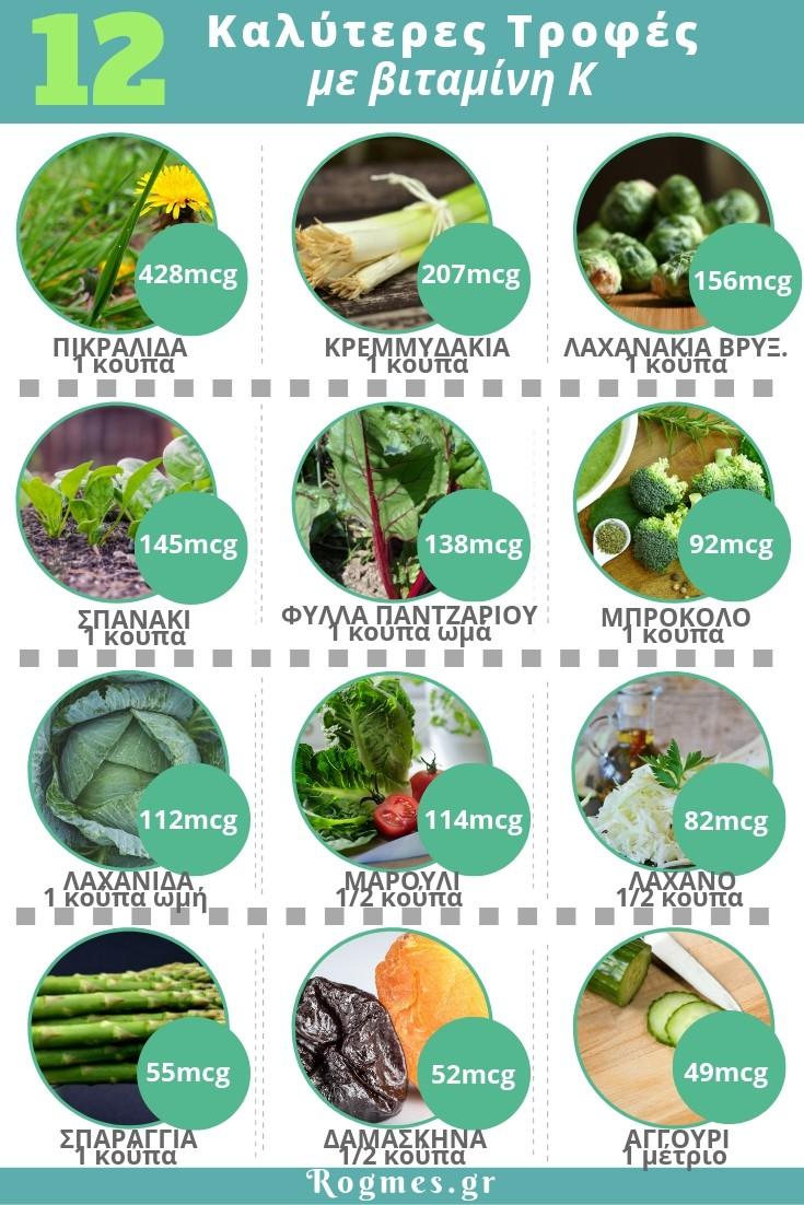 Τροφές πλούσιες σε βιταμίνη Κ