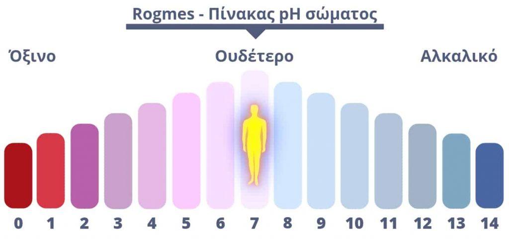 Καλύτερες αλκαλικές τροφές- Πίνακας pH σώματος