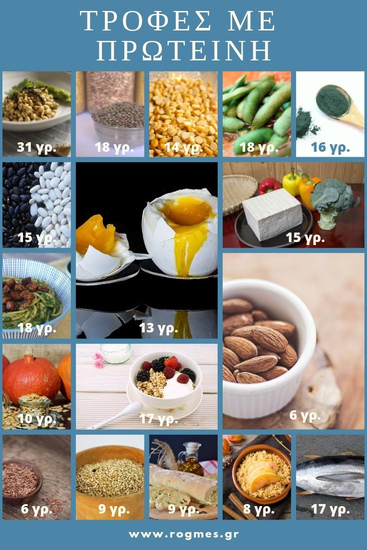 Τροφές-με-πρωτεΐνες